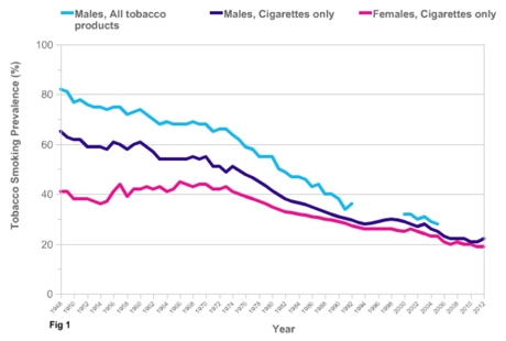 Smoking Prevalence, Adults aged 16 and Over, Great Britain 1948-2012
