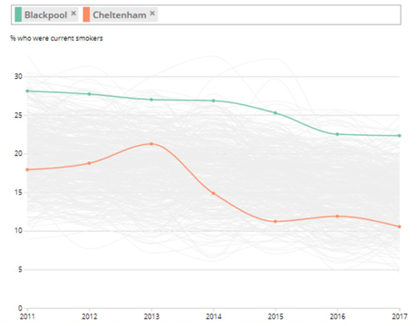 Socio-economic Variation in Smoking Levels. Blackpool vs Cheltenham